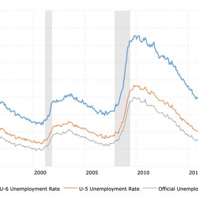 u6-unemployment-rate-2020-01-26-macrotrends